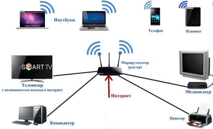 Как выбрать тариф для домашнего интернета?